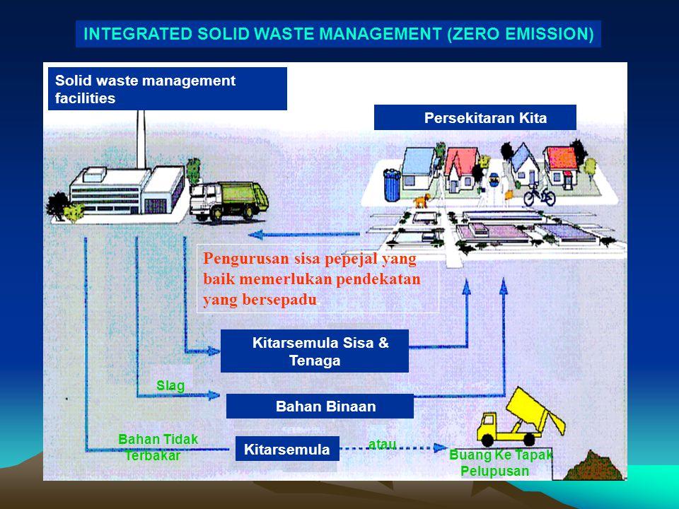 INTEGRATED SOLID WASTE MANAGEMENT (ZERO EMISSION) Solid waste management facilities Persekitaran Kita Kitarsemula Sisa & Tenaga Bahan Binaan Kitarsemu