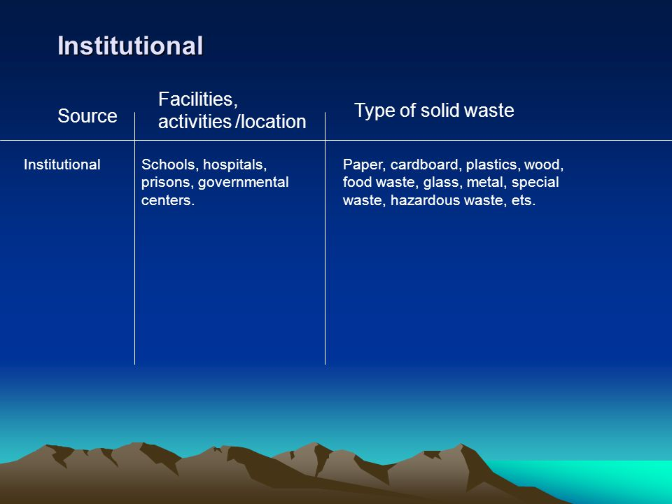 Institutional Facilities, activities /location Type of solid waste Source InstitutionalSchools, hospitals, prisons, governmental centers. Paper, cardb