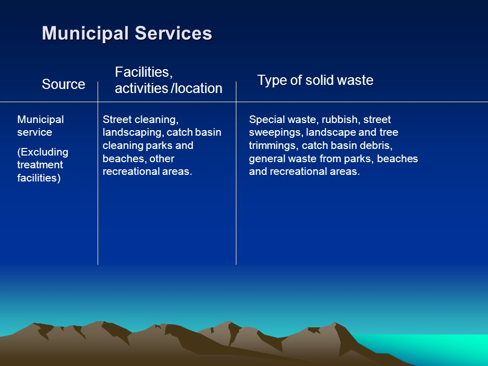 Municipal Services Facilities, activities /location Type of solid waste Source Municipal service (Excluding treatment facilities) Street cleaning, lan