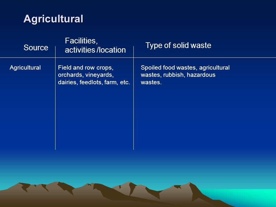 Agricultural Facilities, activities /location Type of solid waste Source AgriculturalField and row crops, orchards, vineyards, dairies, feedlots, farm