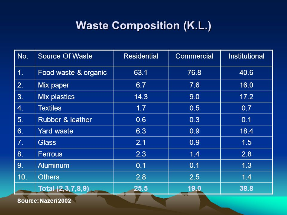Waste Composition (K.L.) No.Source Of WasteResidentialCommercialInstitutional 1.Food waste & organic63.176.840.6 2.Mix paper6.77.616.0 3.Mix plastics1