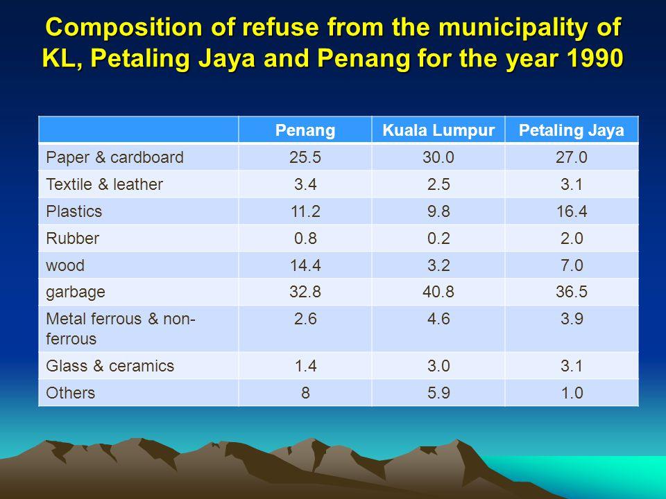 Composition of refuse from the municipality of KL, Petaling Jaya and Penang for the year 1990 PenangKuala LumpurPetaling Jaya Paper & cardboard25.530.