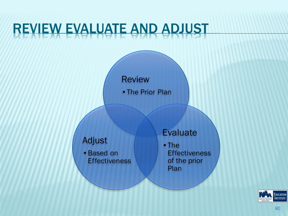Review The Prior Plan Evaluate The Effectiveness of the prior Plan Adjust Based on Effectiveness 90