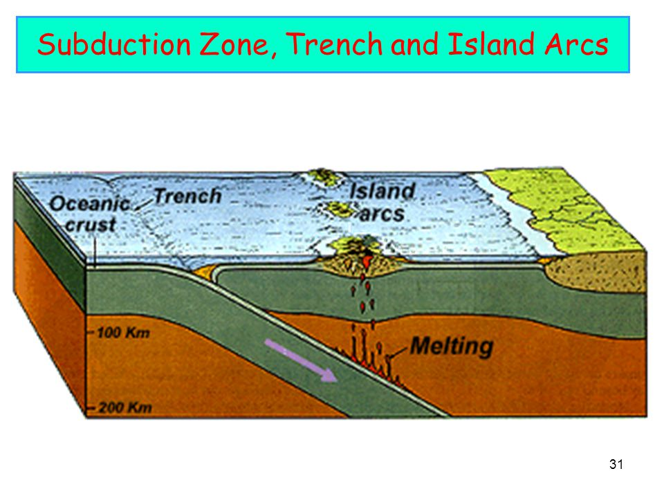 31 Subduction Zone, Trench and Island Arcs