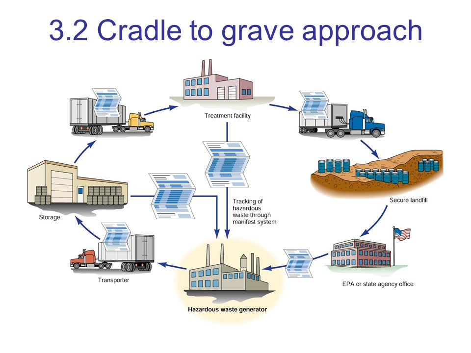 3.2 Cradle to grave approach
