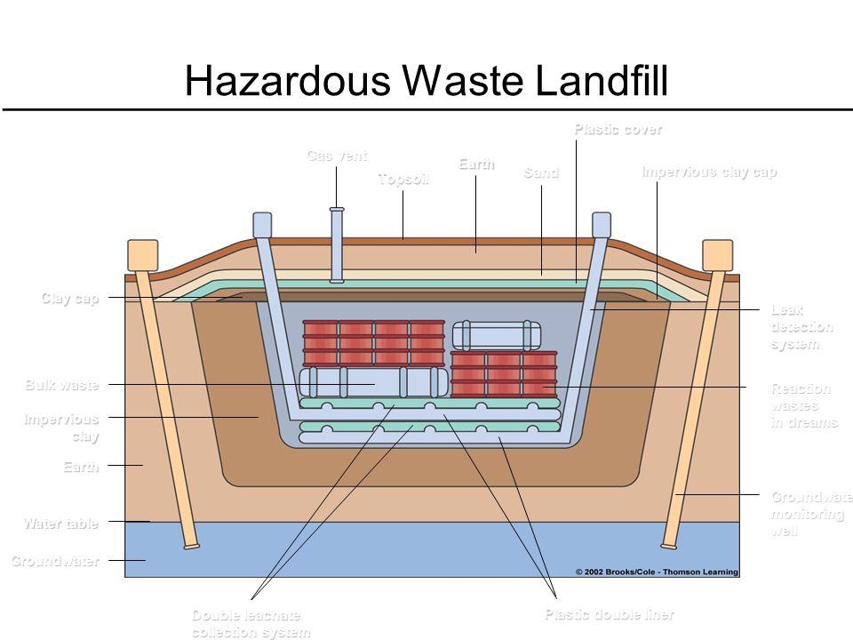Hazardous Waste Landfill Bulk waste Imperviousclay Earth Water table Groundwater Clay cap Gas vent Topsoil Earth Sand Plastic cover Impervious clay ca