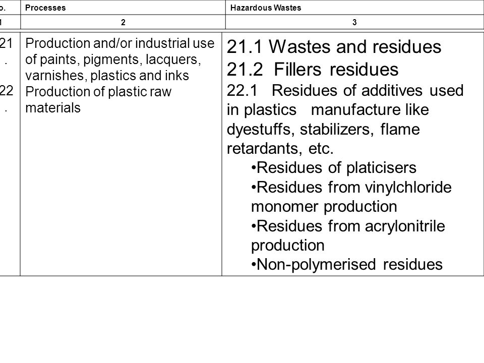 S.No.ProcessesHazardous Wastes 123 21. 22. Production and/or industrial use of paints, pigments, lacquers, varnishes, plastics and inks Production of