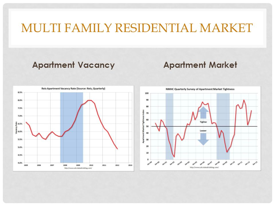 MULTI FAMILY RESIDENTIAL MARKET Apartment VacancyApartment Market