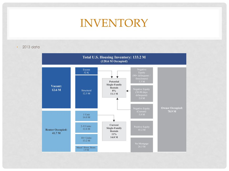 INVENTORY 2013 data