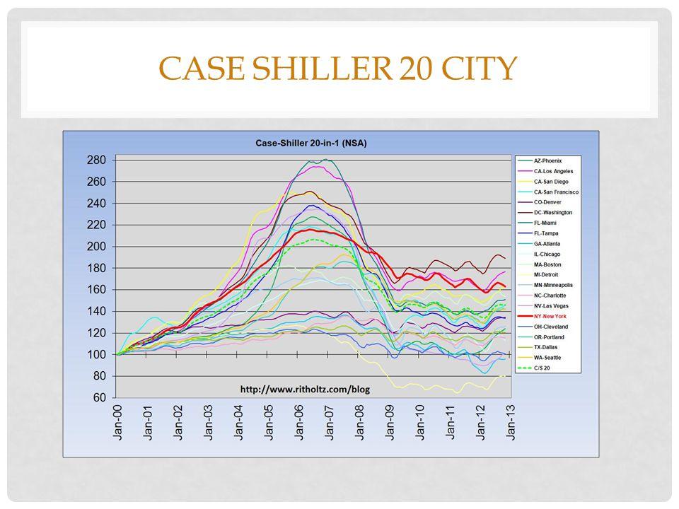 GLOBAL HOUSING MARKETS 2014 2013data