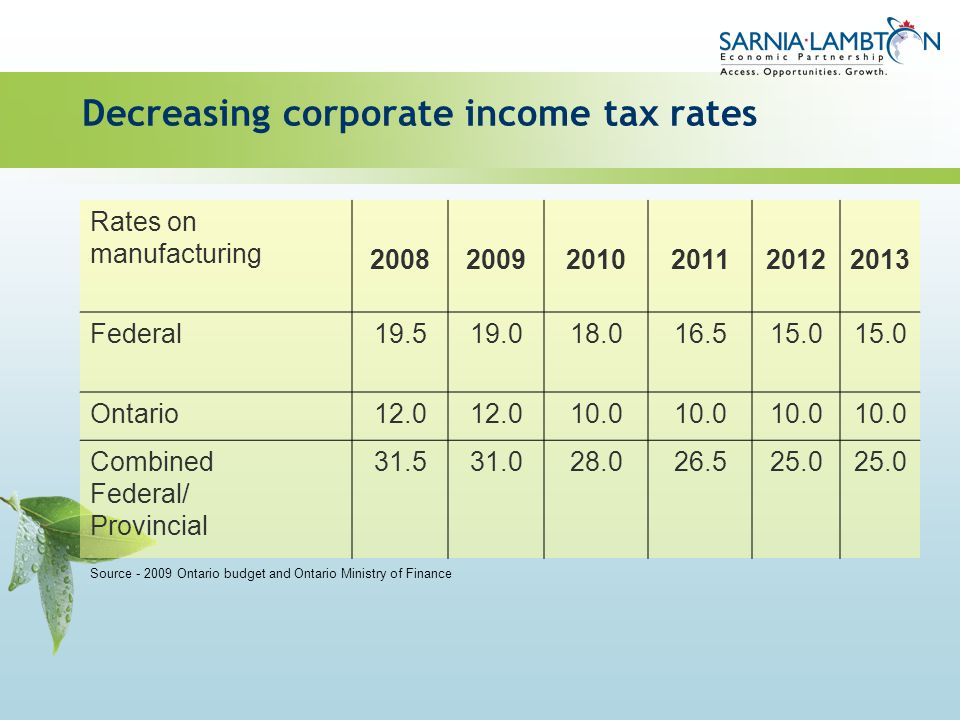 Decreasing corporate income tax rates Rates on manufacturing 200820092010201120122013 Federal19.519.018.016.515.0 Ontario12.0 10.0 Combined Federal/ P