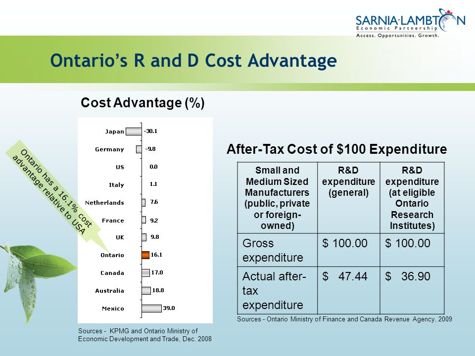 Ontario s R and D Cost Advantage Cost Advantage (%) After-Tax Cost of $100 Expenditure Sources - Ontario Ministry of Finance and Canada Revenue Agency
