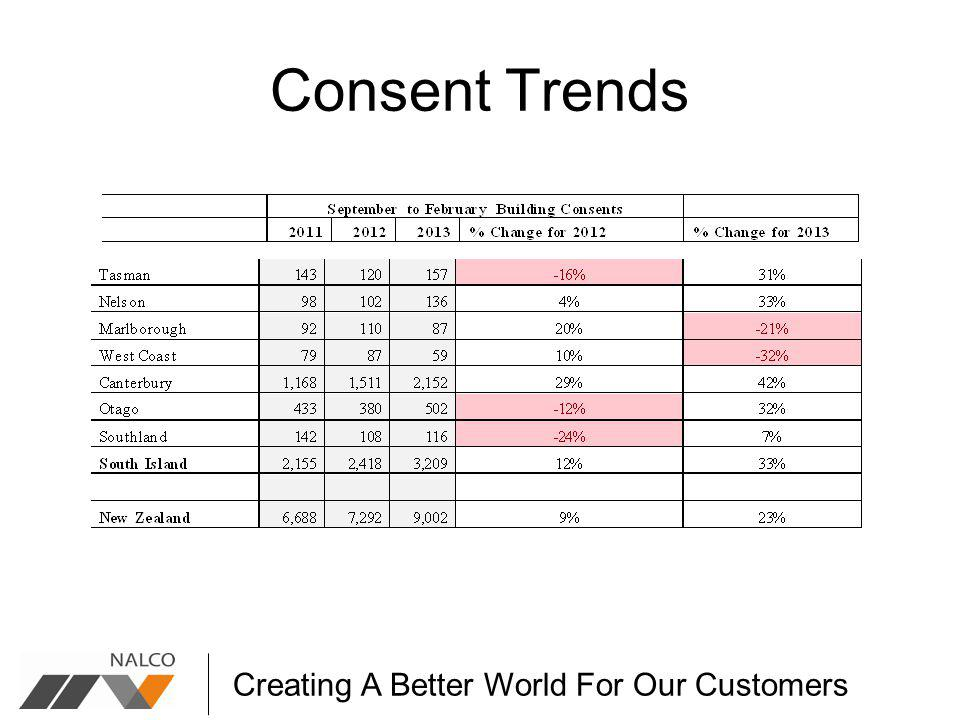 Creating A Better World For Our Customers Consent Trends