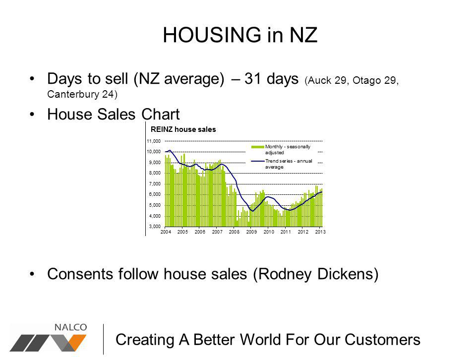 Creating A Better World For Our Customers HOUSING in NZ Days to sell (NZ average) – 31 days (Auck 29, Otago 29, Canterbury 24) House Sales Chart Consents follow house sales (Rodney Dickens)