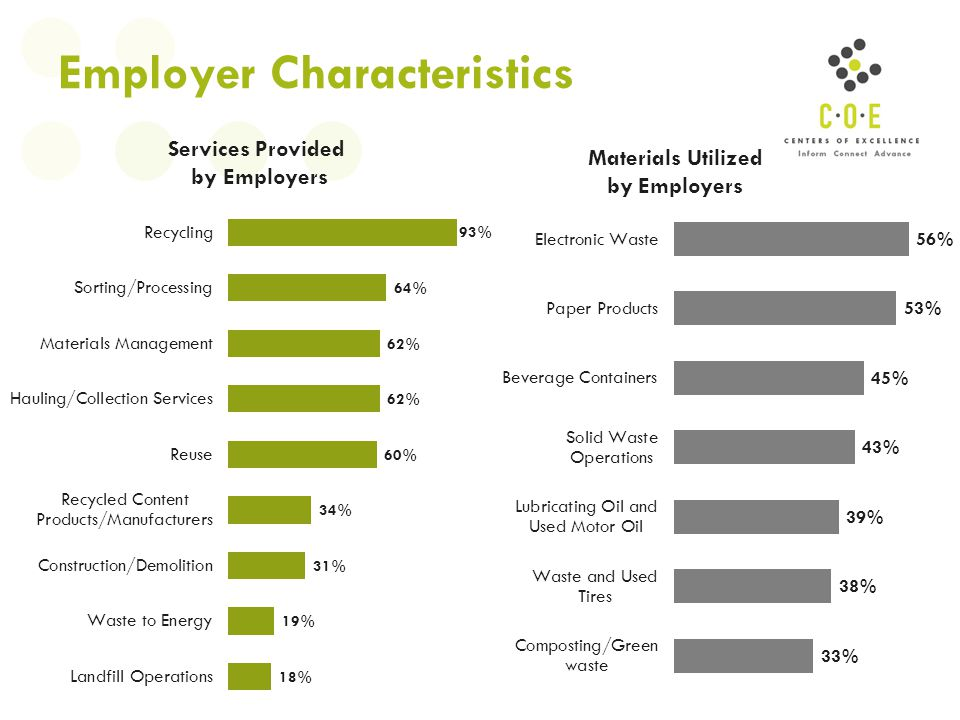 Employer Characteristics Services Provided by Employers Materials Utilized by Employers