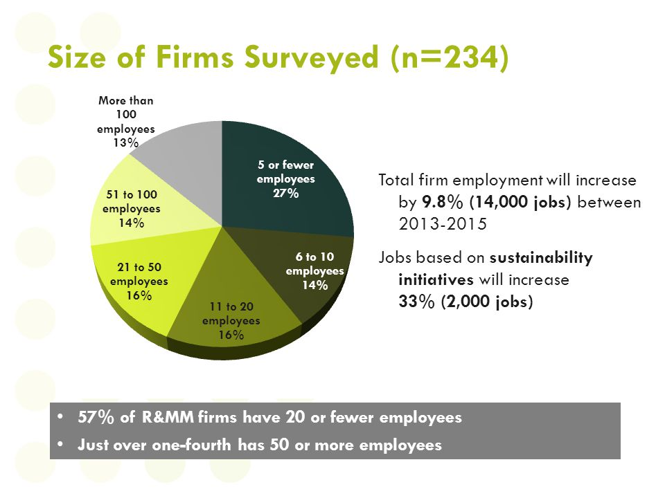 Size of Firms Surveyed (n=234) 57% of R&MM firms have 20 or fewer employees Just over one-fourth has 50 or more employees Total firm employment will i