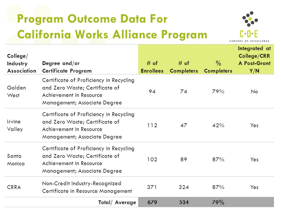 Program Outcome Data For California Works Alliance Program College/ Industry Association Degree and/or Certificate Program # of Enrollees # of Complet