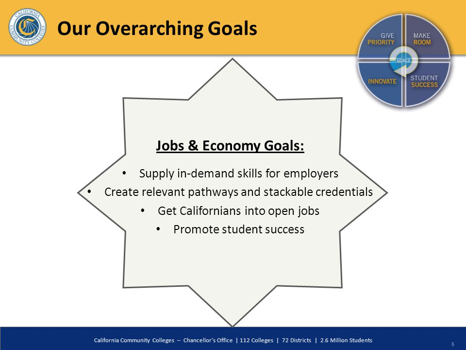 6 6 Jobs & Economy Goals: Supply in-demand skills for employers Create relevant pathways and stackable credentials Get Californians into open jobs Pro