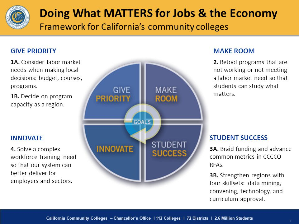 7 Doing What MATTERS for Jobs & the Economy Framework for Californias community colleges GIVE PRIORITY 1A. Consider labor market needs when making loc