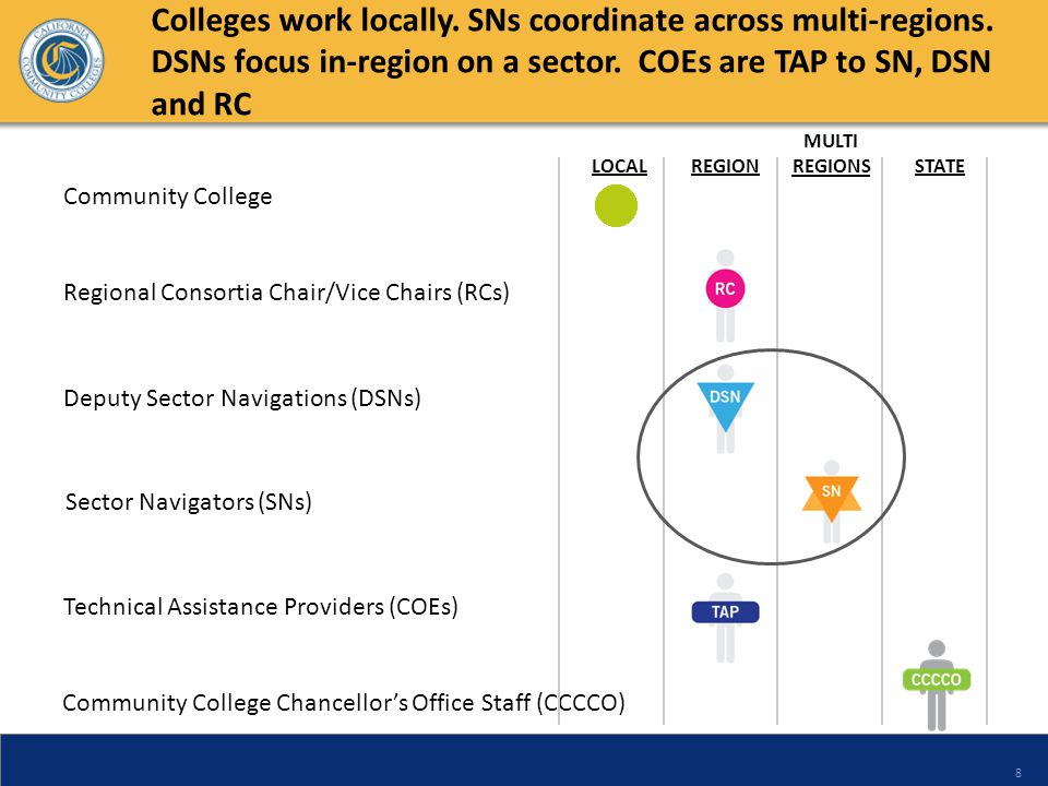 8 Community College Chancellors Office Staff (CCCCO) Sector Navigators (SNs) Deputy Sector Navigations (DSNs) Regional Consortia Chair/Vice Chairs (RC
