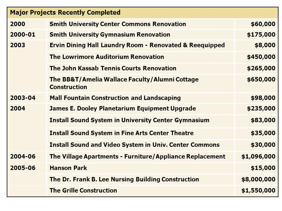 Major Projects Recently Completed 2000 Smith University Center Commons Renovation$60, Smith University Gymnasium Renovation$175, Ervin Dining Hall Laundry Room - Renovated & Reequipped$8,000 The Lowrimore Auditorium Renovation$450,000 The John Kassab Tennis Courts Renovation$265,000 The BB&T/Amelia Wallace Faculty/Alumni Cottage Construction $650, Mall Fountain Construction and Landscaping$98, James E.