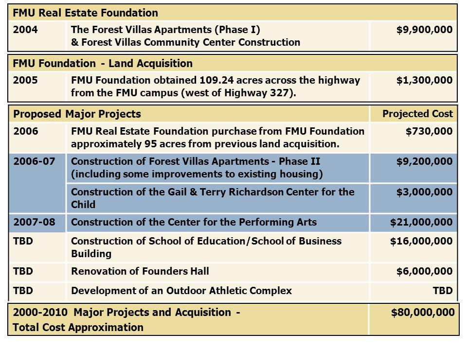 Proposed Major Projects Projected Cost 2006 FMU Real Estate Foundation purchase from FMU Foundation approximately 95 acres from previous land acquisition.