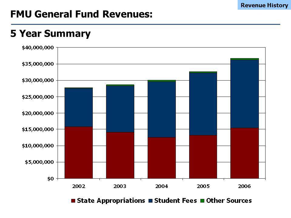 FMU General Fund Revenues: 5 Year Summary Revenue History