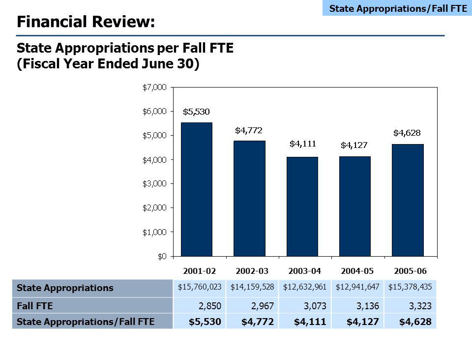 Financial Review: State Appropriations per Fall FTE (Fiscal Year Ended June 30) State Appropriations $15,760,023$14,159,528$12,632,961$12,941,647$15,378,435 Fall FTE2,8502,9673,0733,1363,323 State Appropriations/Fall FTE$5,530$4,772$4,111$4,127$4,628 State Appropriations/Fall FTE