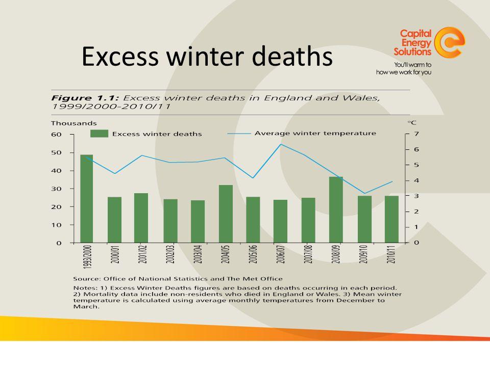 Excess winter deaths