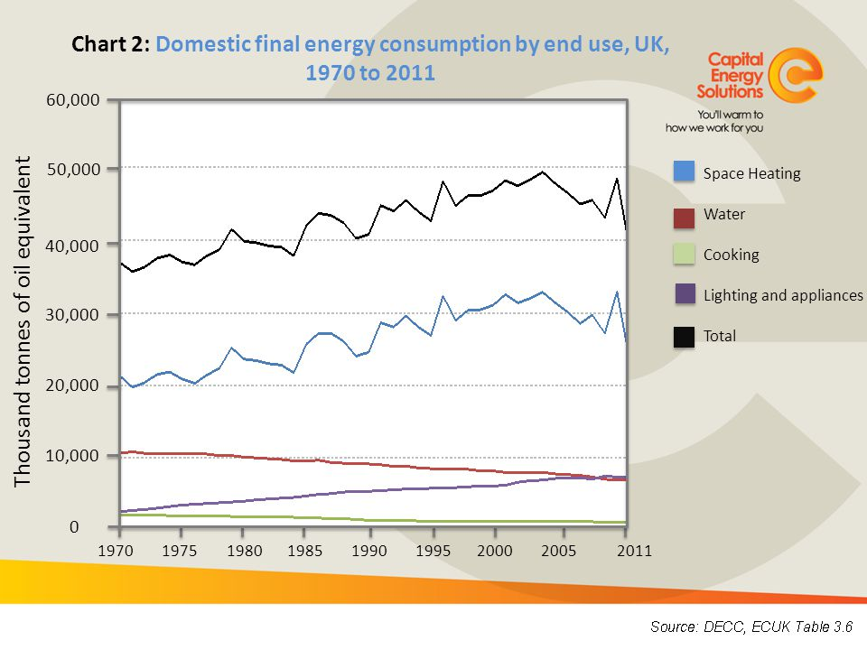 Thousand tonnes of oil equivalent 0% 800 1,000 1,200 1,400 1,800 2,000 Chart 4: Electricity consumption by household domestic appliance, by broad type, UK, 1970 to 2011 Light Cooking Wet Home computing Cold Consumer electronics 1970 1975 1980 1985 1990 1995 2000 2005 2011 1,600 600 400 200