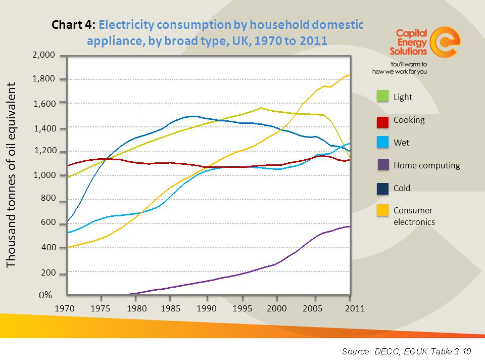 Thousand tonnes of oil equivalent 0% 800 1,000 1,200 1,400 1,800 2,000 Chart 4: Electricity consumption by household domestic appliance, by broad type