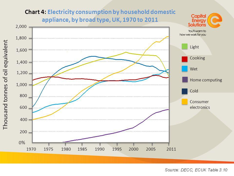 Index: 1990 = 100 0 20 40 60 80 100 120 Chart 6: Average energy consumption of new cold appliances, UK, 1990 to 2011 Chest Freezer Fridge-freezer Refrigerator Upright Freezer 1990 1995 2000 2005 2011