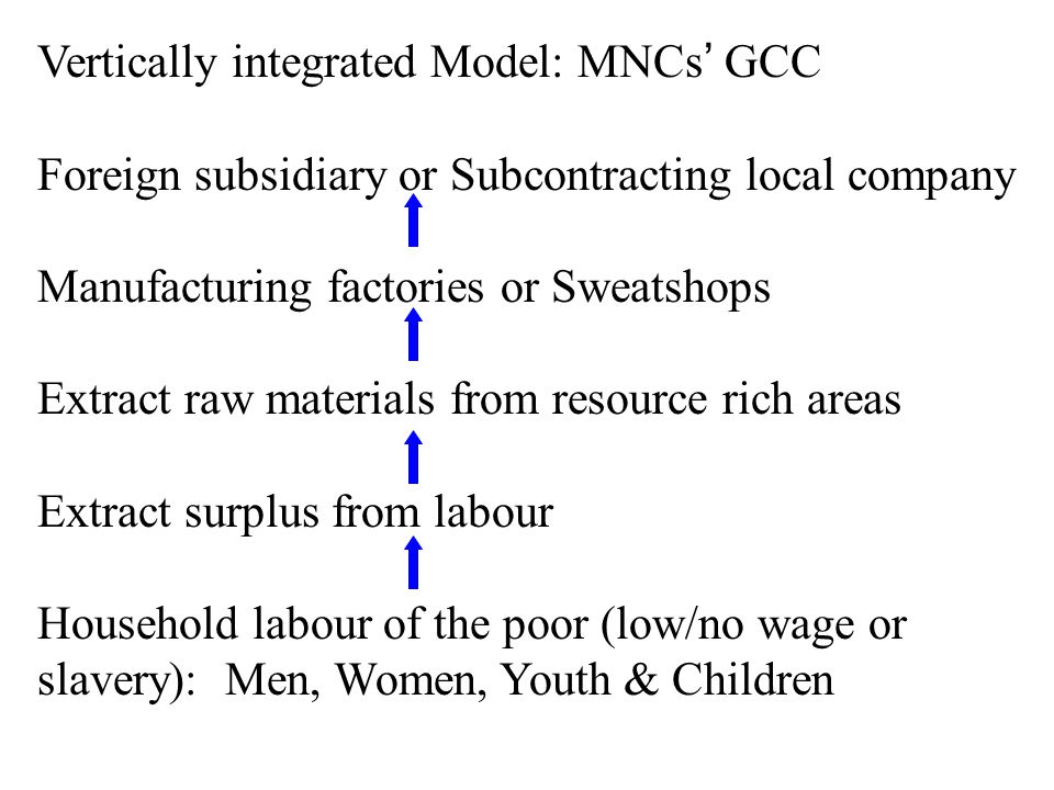 Vertically integrated Model: MNCs GCC Foreign subsidiary or Subcontracting local company Manufacturing factories or Sweatshops Extract raw materials from resource rich areas Extract surplus from labour Household labour of the poor (low/no wage or slavery): Men, Women, Youth & Children