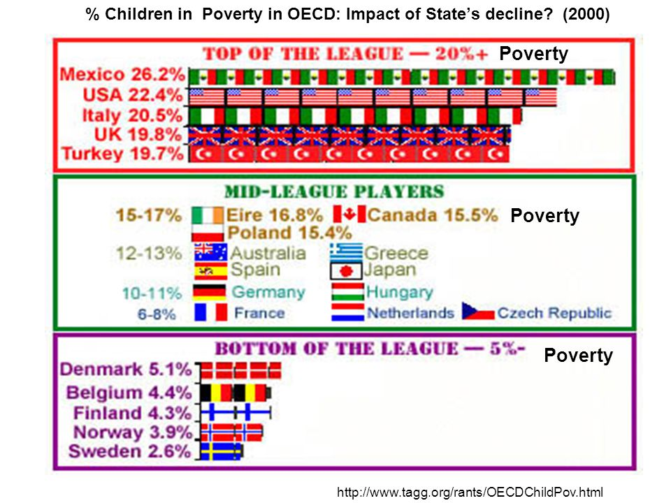 http://www.tagg.org/rants/OECDChildPov.html % Children in Poverty in OECD: Impact of States decline.