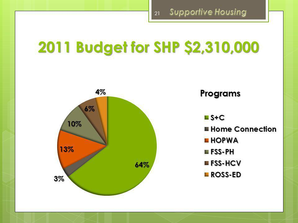 Total People Served 2011 Shelter + Care 140 Shelter + Care 140 Home Connection Start Up Phase Home Connection Start Up Phase HOPWA 35 HOPWA 35 FSS-PH