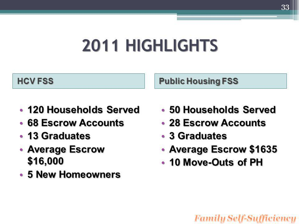 FSS History Need for Services & Incentives with Housing Need for Services & Incentives with Housing 1990 HUD Established FSS program.