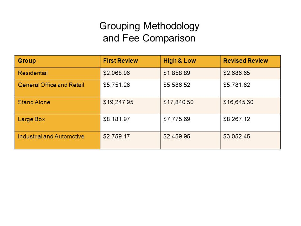 Grouping Methodology and Fee Comparison GroupFirst ReviewHigh & LowRevised Review Residential$2,068.96$1,858.89$2,686.65 General Office and Retail$5,751.26$5,586.52$5,781.62 Stand Alone$19,247.95$17,840.50$16,645.30 Large Box$8,181.97$7,775.69$8,267.12 Industrial and Automotive$2,759.17$2,459.95$3,052.45
