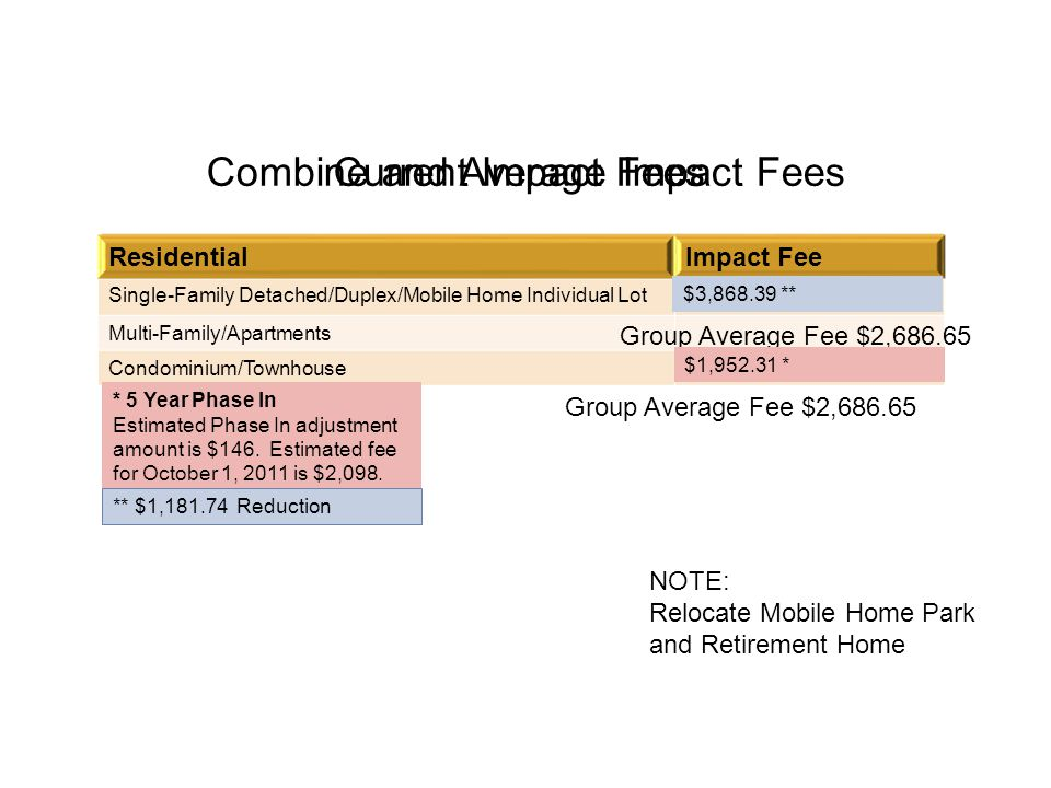 Combine and Average Impact Fees ResidentialImpact Fee Single-Family Detached/Duplex/Mobile Home Individual Lot$3,868.39 Multi-Family/Apartments$2,239.26 Condominium/Townhouse$1,952.31 ResidentialImpact Fee Single-Family Detached/Duplex/Mobile Home Individual Lot Multi-Family/Apartments Condominium/Townhouse Group Average Fee $2,686.65 * 5 Year Phase In Estimated Phase In adjustment amount is $146.