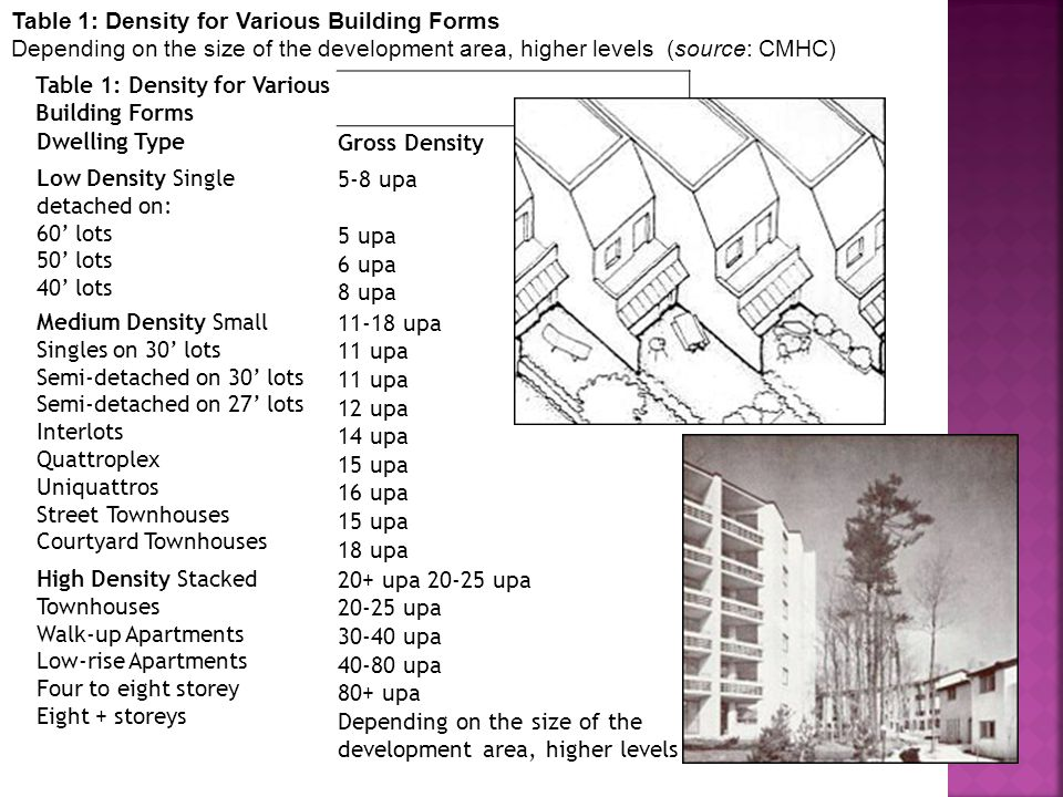 Table 1: Density for Various Building Forms Dwelling Type Gross Density Low Density Single detached on: 60 lots 50 lots 40 lots 5-8 upa 5 upa 6 upa 8 upa Medium Density Small Singles on 30 lots Semi-detached on 30 lots Semi-detached on 27 lots Interlots Quattroplex Uniquattros Street Townhouses Courtyard Townhouses 11-18 upa 11 upa 11 upa 12 upa 14 upa 15 upa 16 upa 15 upa 18 upa High Density Stacked Townhouses Walk-up Apartments Low-rise Apartments Four to eight storey Eight + storeys 20+ upa 20-25 upa 20-25 upa 30-40 upa 40-80 upa 80+ upa Depending on the size of the development area, higher levels Table 1: Density for Various Building Forms Depending on the size of the development area, higher levels (source: CMHC)