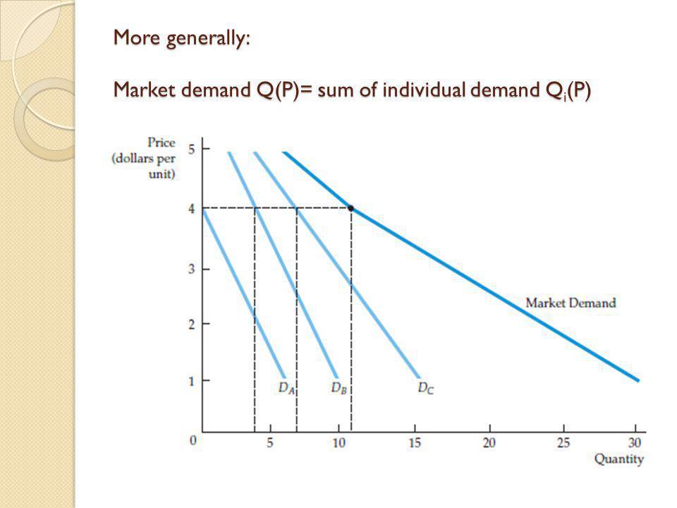 More generally: Market demand Q(P)= sum of individual demand Q i (P)