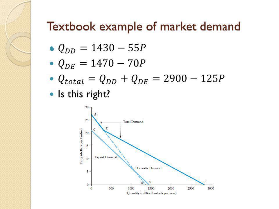 Textbook example of market demand