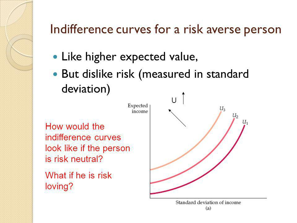 Indifference curves for a risk averse person Like higher expected value, But dislike risk (measured in standard deviation) U How would the indifferenc