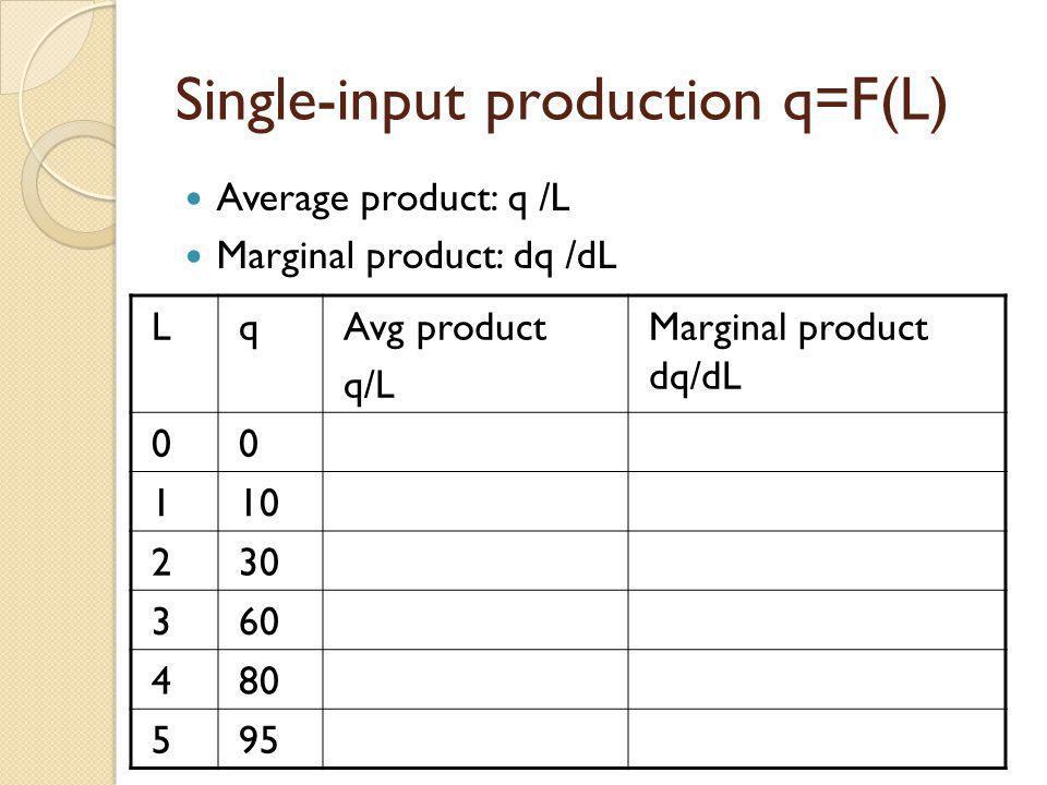 Single-input production q=F(L) Average product: q /L Marginal product: dq /dL LqAvg product q/L Marginal product dq/dL 00 110 230 360 480 595