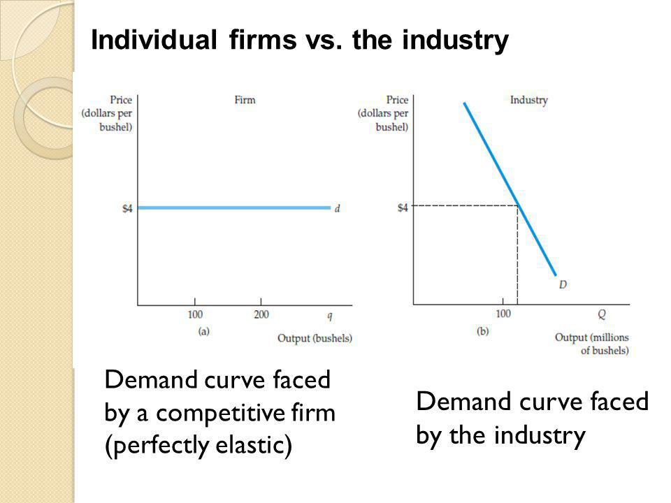 Demand curve faced by a competitive firm (perfectly elastic) Demand curve faced by the industry Individual firms vs. the industry