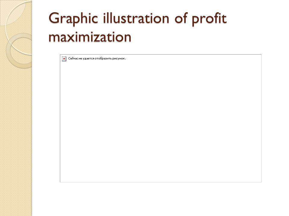 Graphic illustration of profit maximization