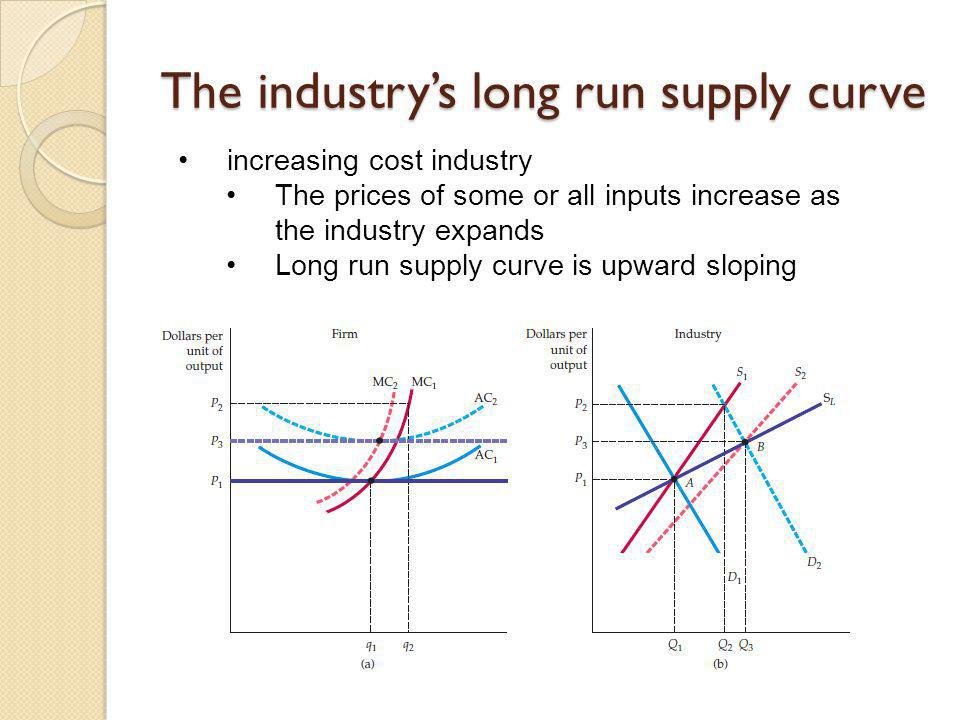 The industrys long run supply curve increasing cost industry The prices of some or all inputs increase as the industry expands Long run supply curve i