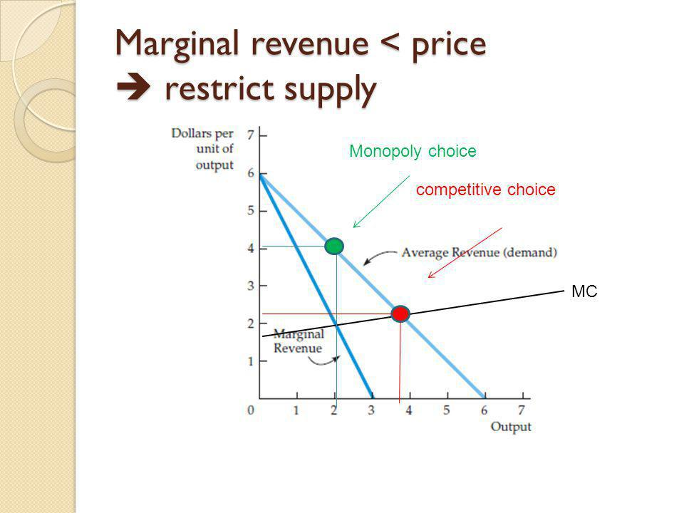 Marginal revenue < price restrict supply MC Monopoly choice competitive choice