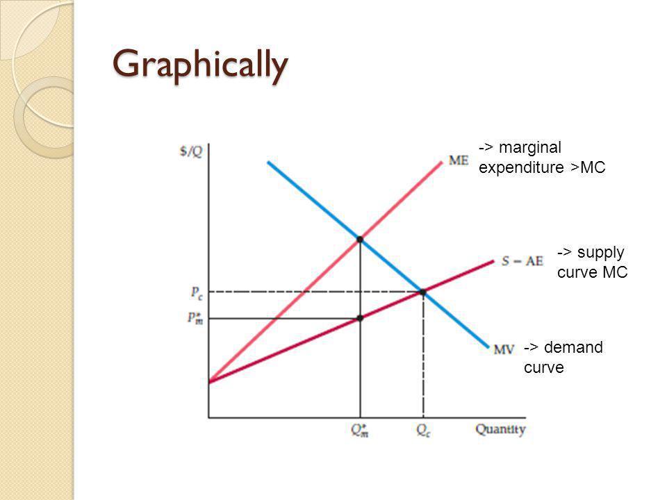 Graphically -> demand curve -> supply curve MC -> marginal expenditure >MC