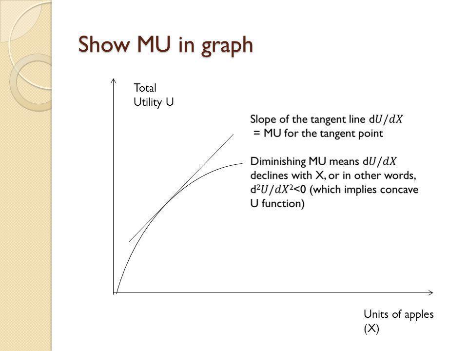 Show MU in graph Total Utility U Units of apples (X)