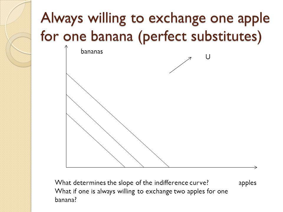 Always willing to exchange one apple for one banana (perfect substitutes) apples bananas U What determines the slope of the indifference curve? What i